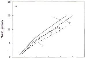 Распределение числа шагов