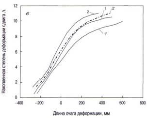 Распределение накопленной степени деформации сдвига